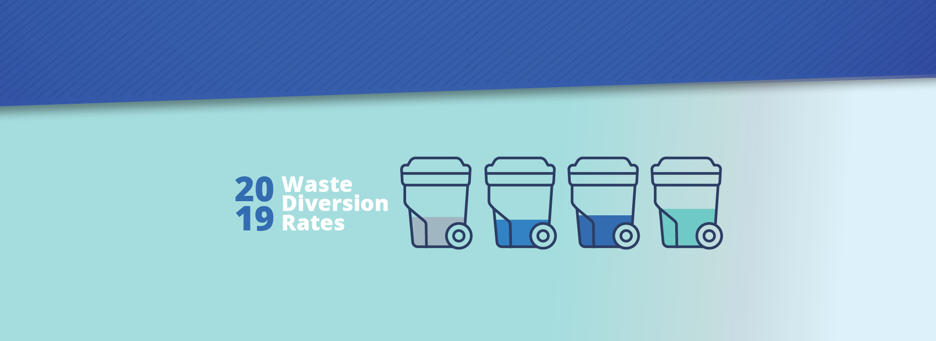 Olathe Waste diversion rate